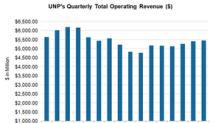 Union Pacific Exceeded Analysts' Revenue Estimates in 4Q17