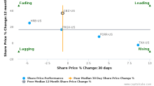 CBIZ, Inc. breached its 50 day moving average in a Bearish Manner : CBZ-US : July 25, 2017