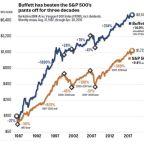 Buffett Bets on America Again