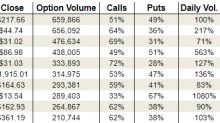 Monday's Vital Data: Apple, Micron and Transocean