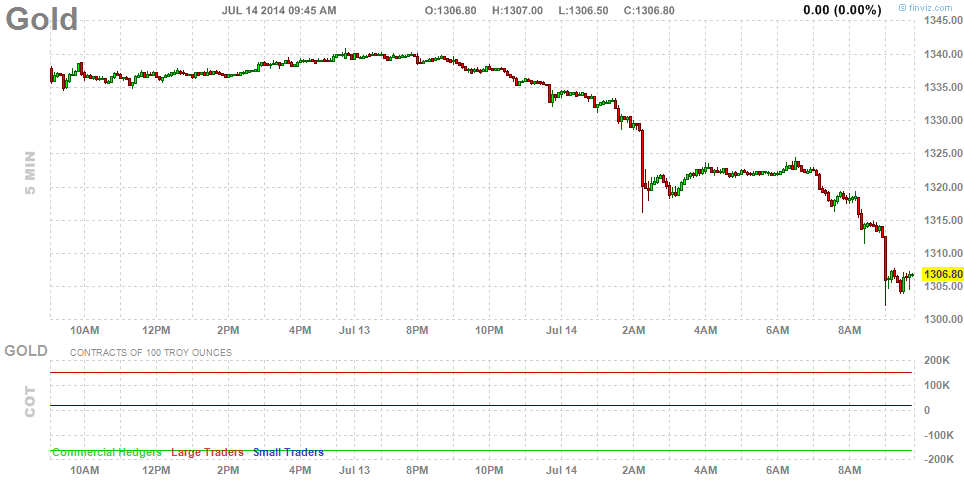 GOLD IS GETTING CRUSHED