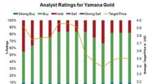 Yamana Gold: Analysts' Sentiments before Its Q1 Results