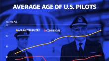 Aviation professionals are seeing effects of pilot shortage: BAML survey