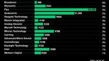 Trump's Huawei ban is hurting these U.S. companies' stock