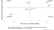 Westinghouse Air Brake Technologies Corp. breached its 50 day moving average in a Bearish Manner : WAB-US : December 7, 2017