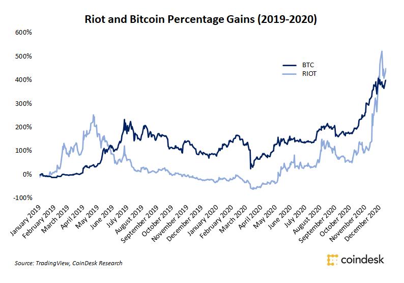 Labor productivity mining bitcoins