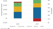 ExxonMobil's 4Q17 Decline: How Downstream Earnings Fell