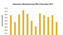 Why Indonesia's Manufacturing PMI Contracted in December