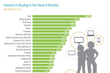 US kids want an iPad more than a Wii U for the holidays, Nielsen finds