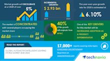 Insights on the Global Automotive Intelligent Lighting System Market 2020-2024 | COVID-19 Analysis, Drivers, Restraints, Opportunities and Threats | Technavio