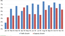 UAL Had a Strong Traffic Growth Rate in November