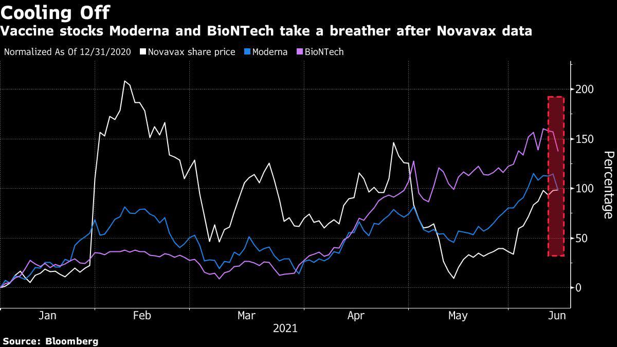 Vaccine Stocks Slide After Novavax Shot Proves Highly Effective - Yahoo Finance