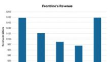 Analysts Expect Frontline's First-Quarter Revenue to Fall 30%