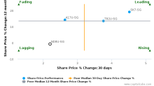 Frasers Commercial Trust breached its 50 day moving average in a Bearish Manner : ND8U-SG : October 30, 2017