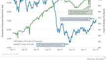 US Crude Oil Production Reached Another Record