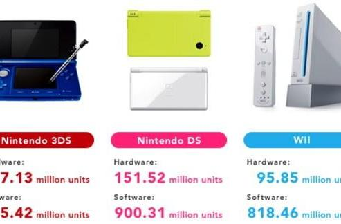 Nintendo aims to flog 18 million 3DS, up to 10.5 million home consoles this fiscal year