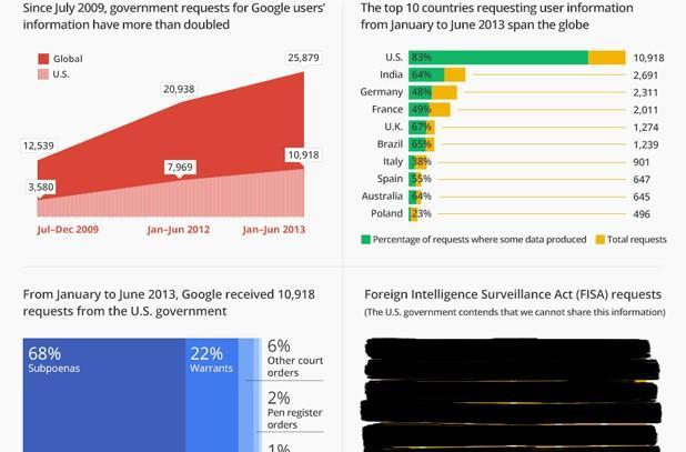 Google Transparency Report now breaks out US court orders
