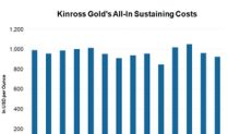 Can Kinross Improve Cost Performance to Bridge Gap with Peers?
