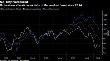 German Business Confidence Dives Again as Economy Wobbles