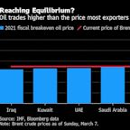 OPEC+ Surprise Sees Oil Soar Past Gulf's Budget-Balancing Levels