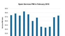 Spain's Service PMI Improved in February