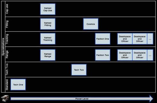 EVE Online nukes named modules