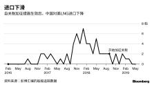 中國大宗商品市場:澳大利亞中右翼意外獲勝 煤炭再成關注重點