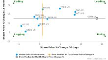 Stewardship Financial Corp.: Strong price momentum but may lack support from fundamentals?