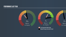 Is Boyd Group Income Fund's (TSE:BYD.UN) ROE Of 14.55% Sustainable?