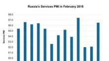 What Helped Russia's Services PMI See Strong Gains in February?