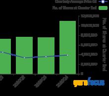 Top 4th-Quarter Trades of John Rogers' Ariel Investments