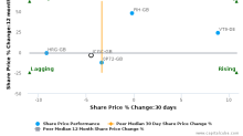 Irish Continental Group Plc breached its 50 day moving average in a Bearish Manner : ICGC-GB : June 26, 2017