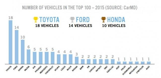 Study Toyota Corolla Is Most Reliable Car In America But Fords Are