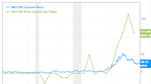 6 Undervalued Stock Suggested by the Peter Lynch Fair Value