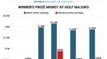 There is a huge disparity in how much the men's and women's golf major winners earn