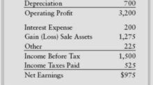 Buffett on Financial Statements: The Income Statement
