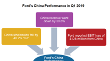 Ford's China Performance Deteriorated in Q1 2019
