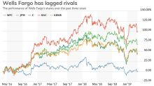 Warren Buffett endorsed Tim Sloan '100%' — minutes later, the Wells Fargo CEO retired