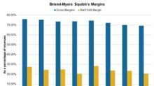 Changes in Bristol-Myers Squibb's 4Q17 Profitability