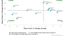 NorthWestern Corp. breached its 50 day moving average in a Bearish Manner : NWE-US : September 8, 2017