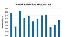 Russia's Manufacturing PMI Gradually Improving: What That Means