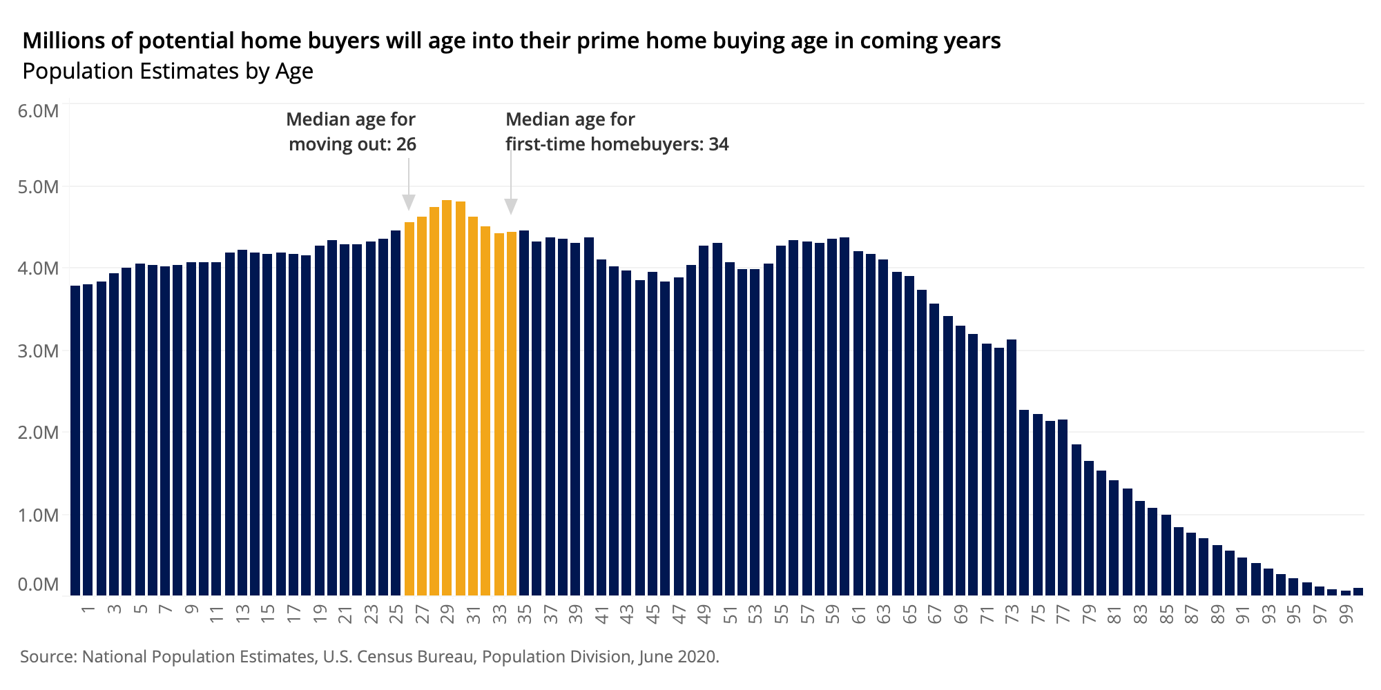 History Not Repeating: Why Today's Housing Market Won't Turn into 2008's