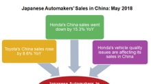 A Look at Japanese Automakers' China Sales in May