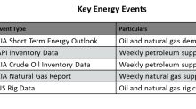 Analyzing Key Energy Events This Week
