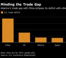 China Offers a Path to Eliminate U.S. Trade Imbalance, Sources Say