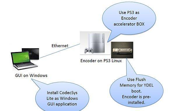 H.264 encoder coming to PS3