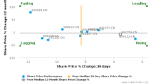 Shandong Hi-speed Co., Ltd. breached its 50 day moving average in a Bullish Manner : 600350-CN : November 21, 2017