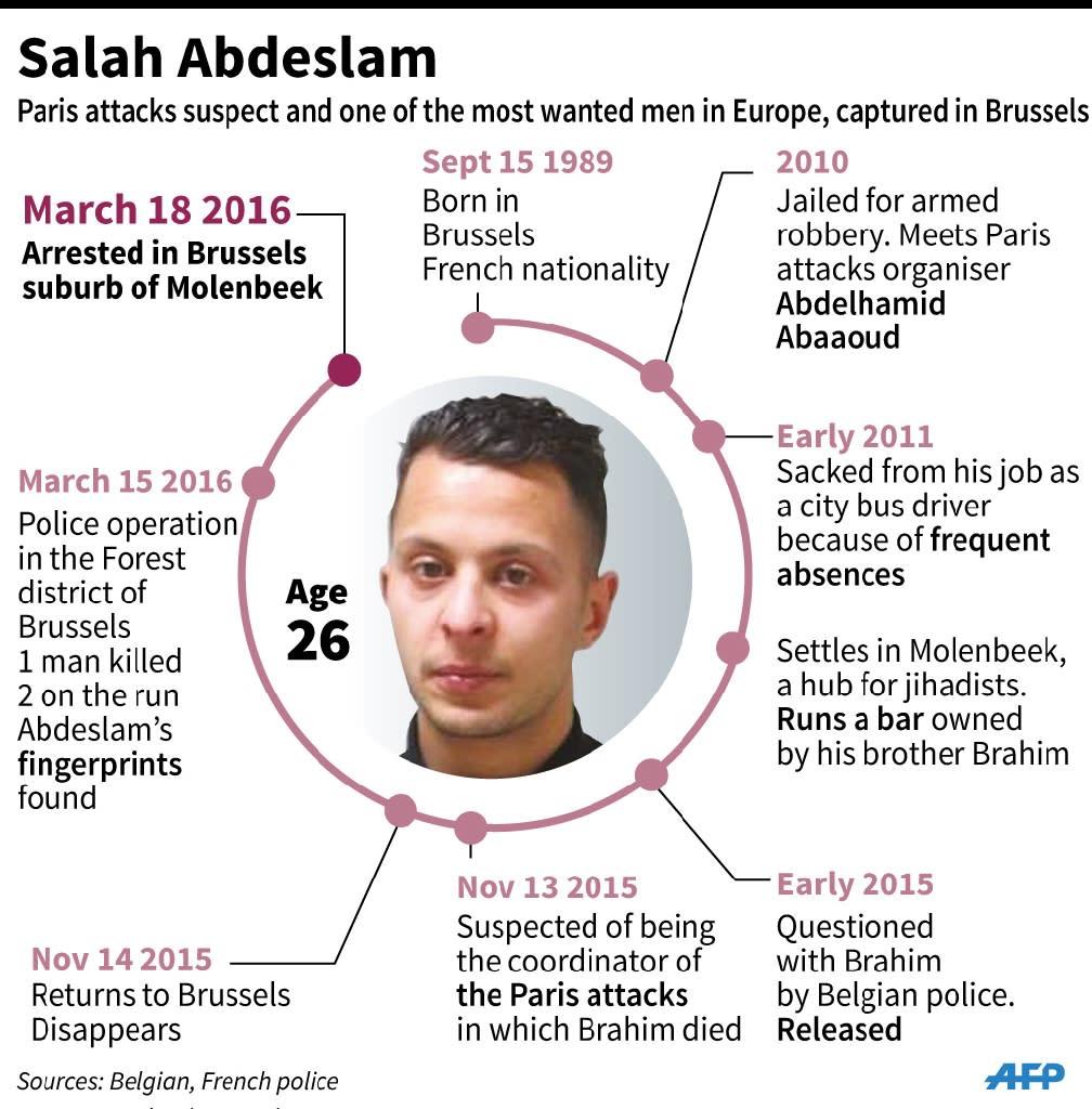Profile of Paris attacks suspect Salah Abdeslam (AFP Photo/Vincent LEFAI, Laurence SAUBADU, Alain BOMMENEL)