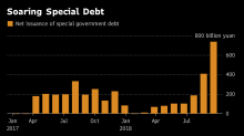 China's $195 Billion Debt Splurge Has Less Bang Than You Might Think