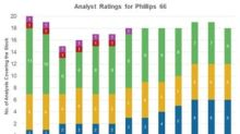 Phillips 66: Analysts' Recommendations before Its Earnings